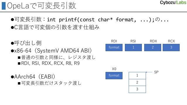 OpeLaで可変長引数 可変長引数:int printf(const char* format, ...);の... C言語で可変個の引数を渡す仕組み 呼び出し側 x86-64(SystemV AMD64 ABI) 普通の引数と同様に...