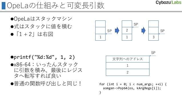 """OpeLaの仕組みと可変長引数 OpeLaはスタックマシン 式はスタックに値を積む 「1 + 2」は右図 printf(""""%d:%d"""", 1, 2) x86-64:いったんスタック に引数を積み、最後にレジス タへ転写すれば良い 普..."""