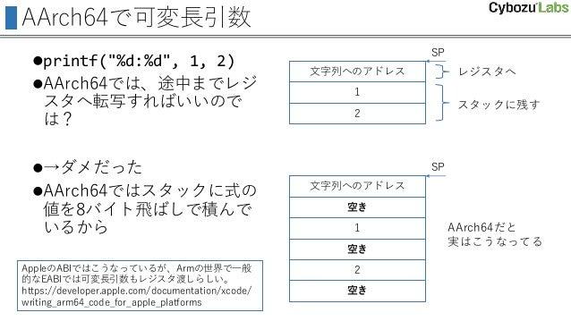 """AArch64で可変長引数 printf(""""%d:%d"""", 1, 2) AArch64では、途中までレジ スタへ転写すればいいので は? →ダメだった AArch64ではスタックに式の 値を8バイト飛ばしで積んで いるから 文字列へのア..."""
