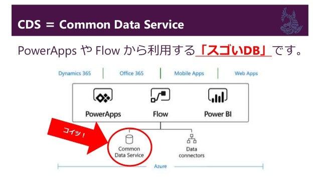 PowerBI から CDS へ接続する そんな スゲィDBだったら、つないでみたくなるのが BIer ですよね??