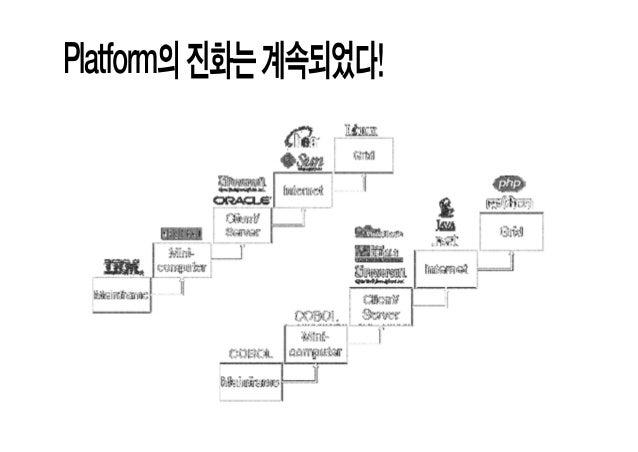 Open API - 웹 플랫폼 생태계를 만드는 기술 (2011) Slide 2