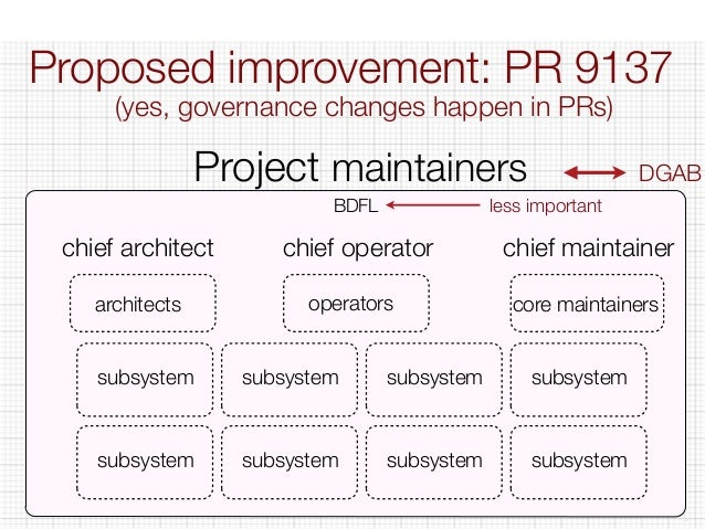 Proposed improvement: PR 9137  (yes, governance changes happen in PRs)  Project maintainers DGAB  BDFL  less important  ch...