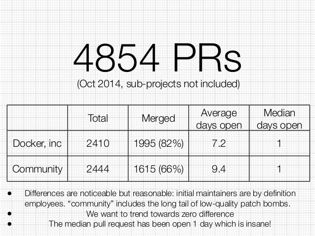 4854 PRs  (Oct 2014, sub-projects not included)  Total Merged Average  days open  Median  days open  Docker, inc 2410 1995...