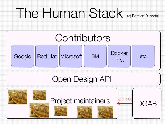 The Human Stack (c) Damien Duportal  Contributors  Google Red Hat Microsoft Docker,  IBM inc. etc.  Open Design API  Proje...