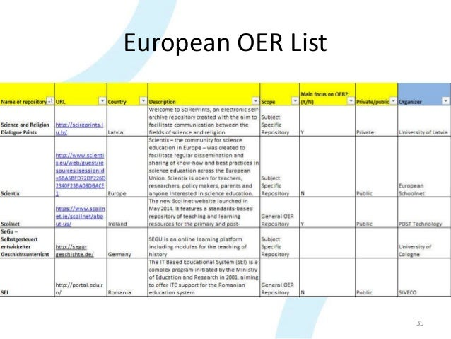 European OER List 35