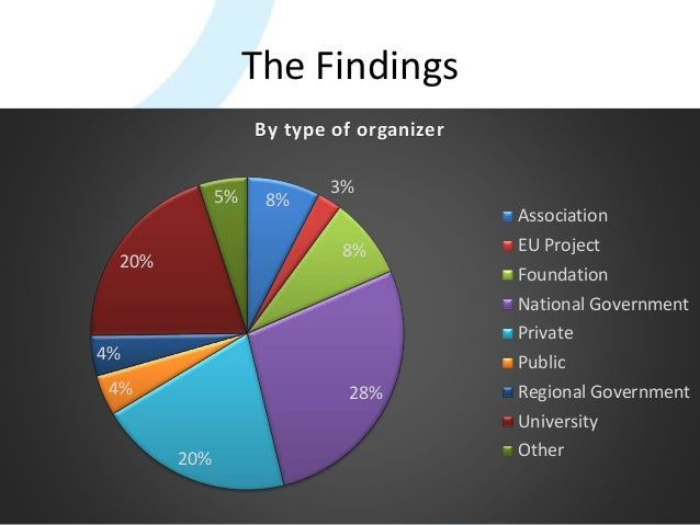 The Findings 39 8% 3% 8% 28% 20% 4% 4% 20% 5% By type of organizer Association EU Project Foundation National Government P...