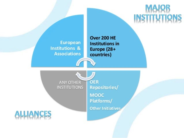 European Institutions & Associations Over 200 HE Institutions in Europe (28+ countries) OER Repositories/ MOOC Platforms/ ...