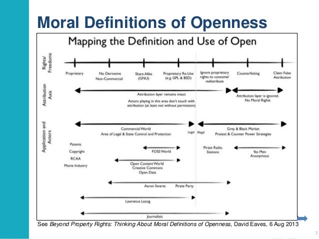 Moral Definitions of Openness  See Beyond Property Rights: Thinking About Moral Definitions of Openness, David Eaves, 6 Au...