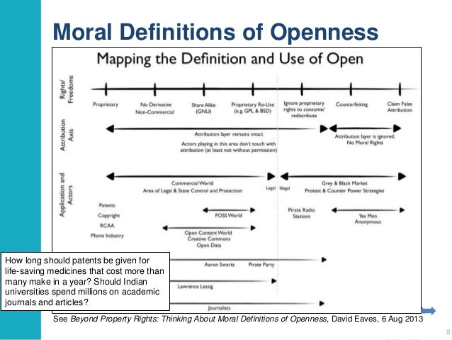 Moral Definitions of Openness  How long should patents be given for life-saving medicines that cost more than many make in...