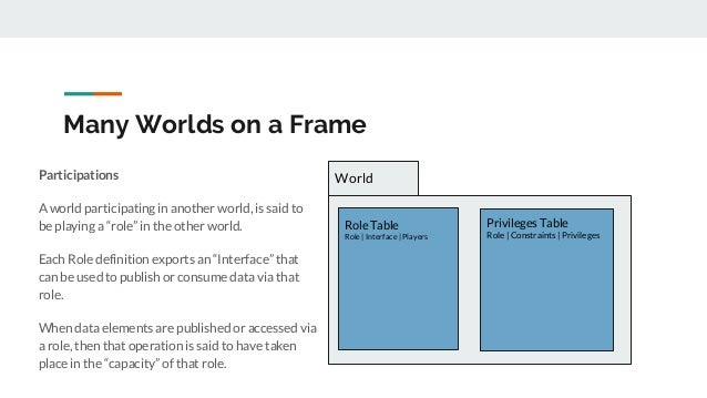"""Many Worlds on a Frame Participations A world participating in another world, is said to be playing a """"role"""" in the other ..."""