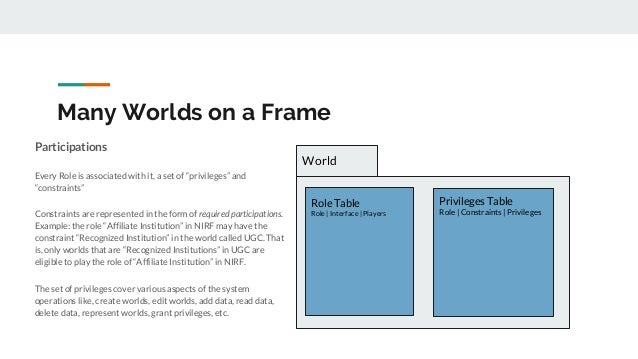 """Many Worlds on a Frame Participations Every Role is associated with it, a set of """"privileges"""" and """"constraints"""" Constraint..."""