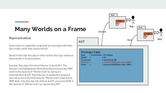 Many Worlds on a Frame Representations Actors (users or application programs) are associated with their own worlds, which ...