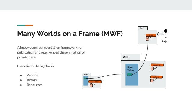 Many Worlds on a Frame (MWF) A knowledge representation framework for publication and open-ended dissemination of private ...
