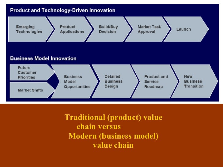 Traditional (product) value chain versus  Modern (business model) value chain