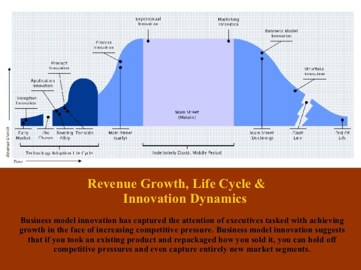 Revenue Growth, Life Cycle &  Innovation Dynamics Business model innovation has captured the attention of executives taske...