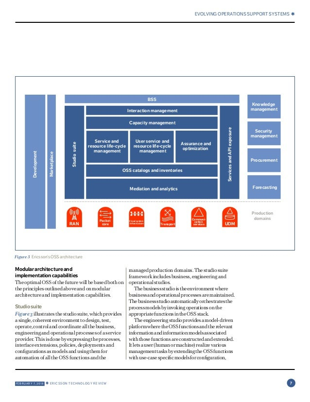 Ericsson Technology Review: Open, intelligent and model-driven: evolv…