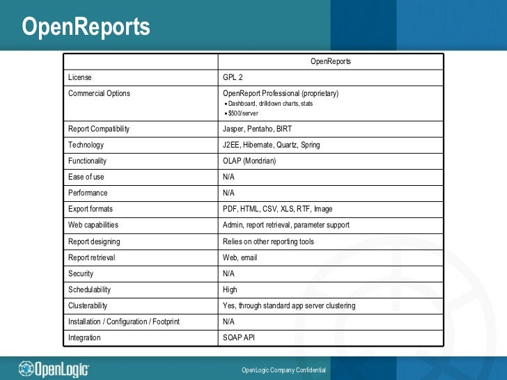 Open Source Reporting Tool Comparison