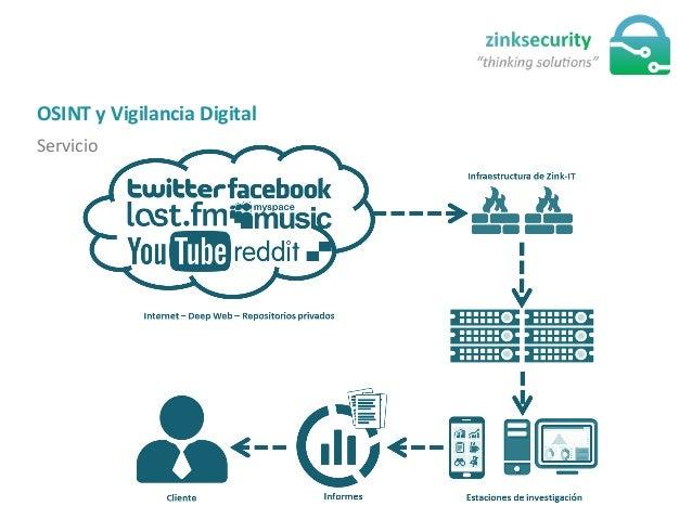 OSINT  y  Vigilancia  Digital   Servicio
