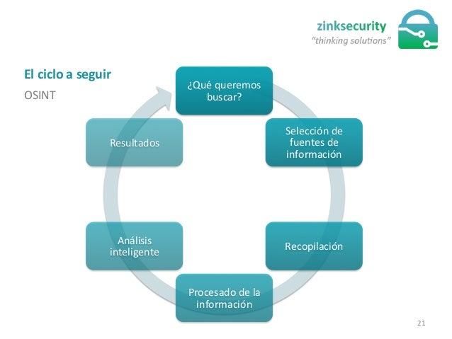 El  ciclo  a  seguir   OSINT   ¿Qué  queremos   buscar?   Selección  de   fuentes  de   informació...