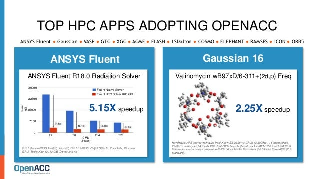 TOP HPC APPS ADOPTING OPENACC Gaussian 16 2.25X speedup Hardware: HPE server with dual Intel Xeon E5-2698 v3 CPUs (2.30GHz...