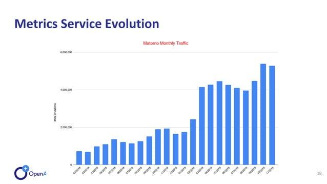 Metrics Service Evolution 18