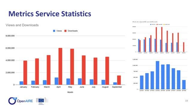Metrics Service Statistics 19