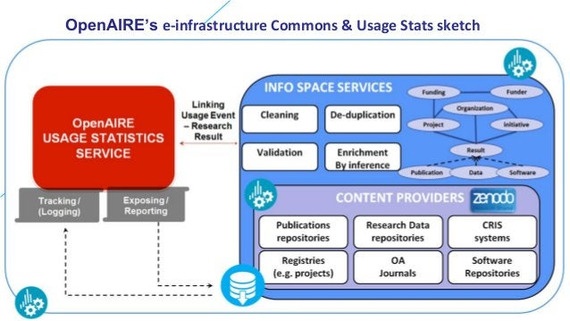OpenAIRE's e-infrastructure Commons & Usage Stats sketch