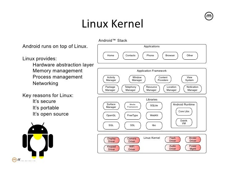 Linux Kernel                                  Android™ StackAndroid runs on top of Linux.                             ...