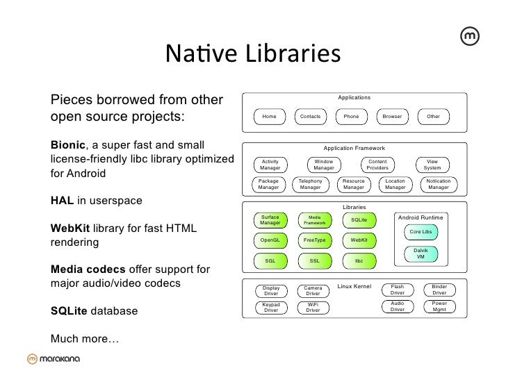 NaZve Libraries Pieces borrowed from other                                           Applicationsopen source projects:...