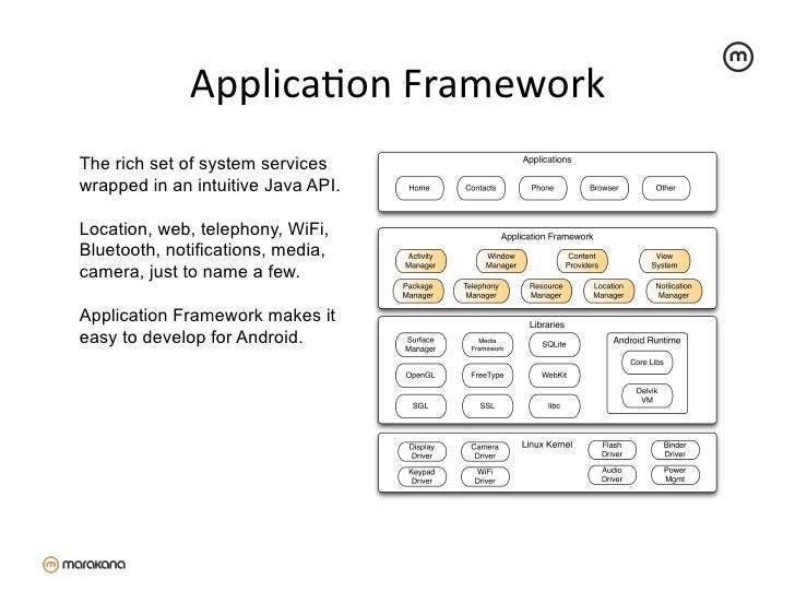 ApplicaZon Framework The rich set of system serviceswrapped in an intuitive Java API.Location, web, telephony, WiFi,Bl...