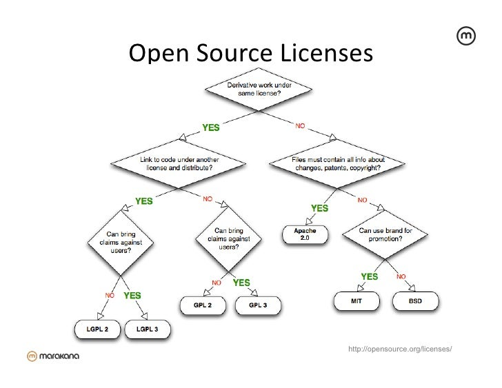 Open Source Licenses                                                    http://opensource.org/licenses/