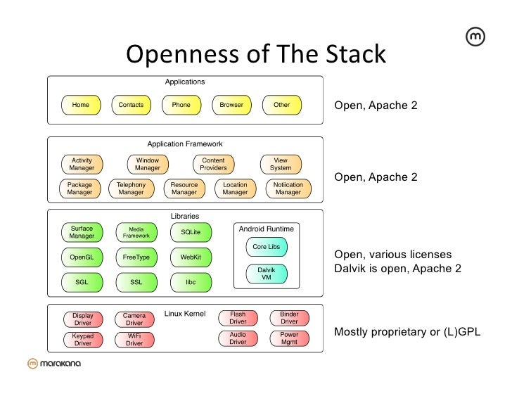 Openness of The Stack                            Open, Apache 2                           Open, Apache 2          ...