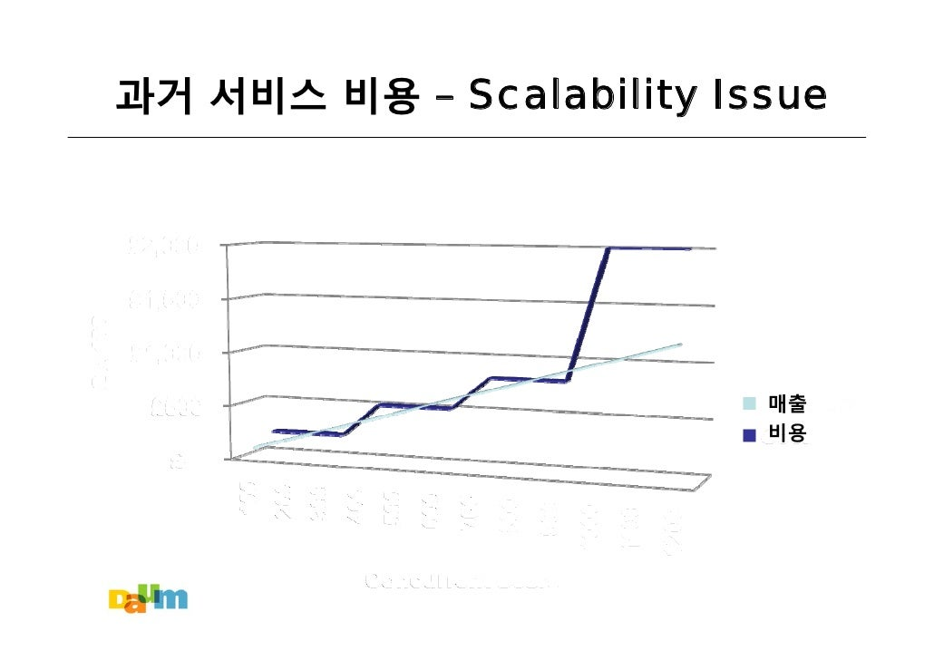 과거 서비스 비용 – Scalability Issue                               매출                           비용