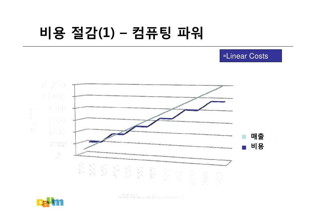 비용 절감(1) – 컴퓨팅 파워                     ≈Linear Costs                                매출                            비용