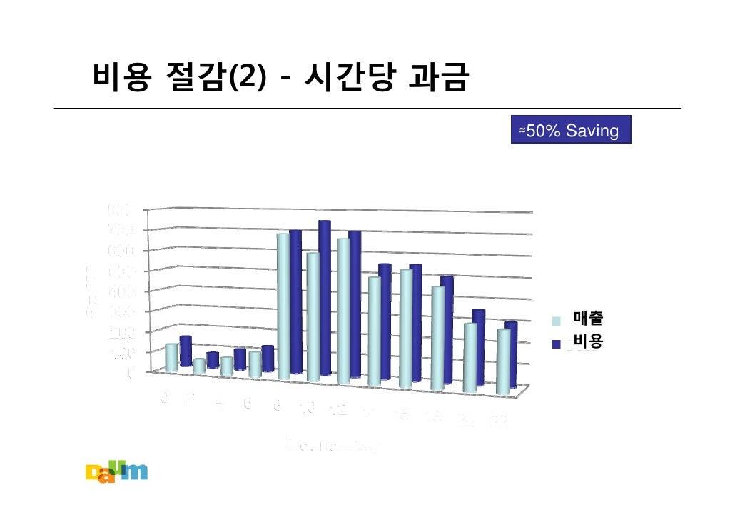 비용 절감(2) - 시간당 과금                     ≈50% Saving                              매출                          비용