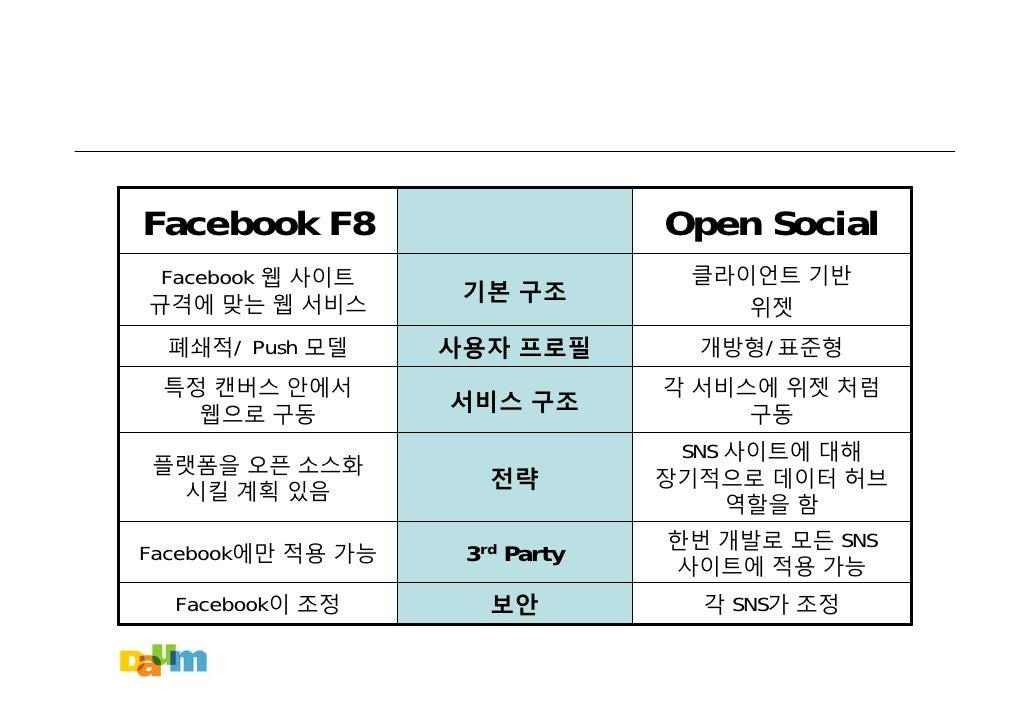 Facebook F8                     Open Social                                  클라이언트 기반  Facebook 웹 사이트                     ...
