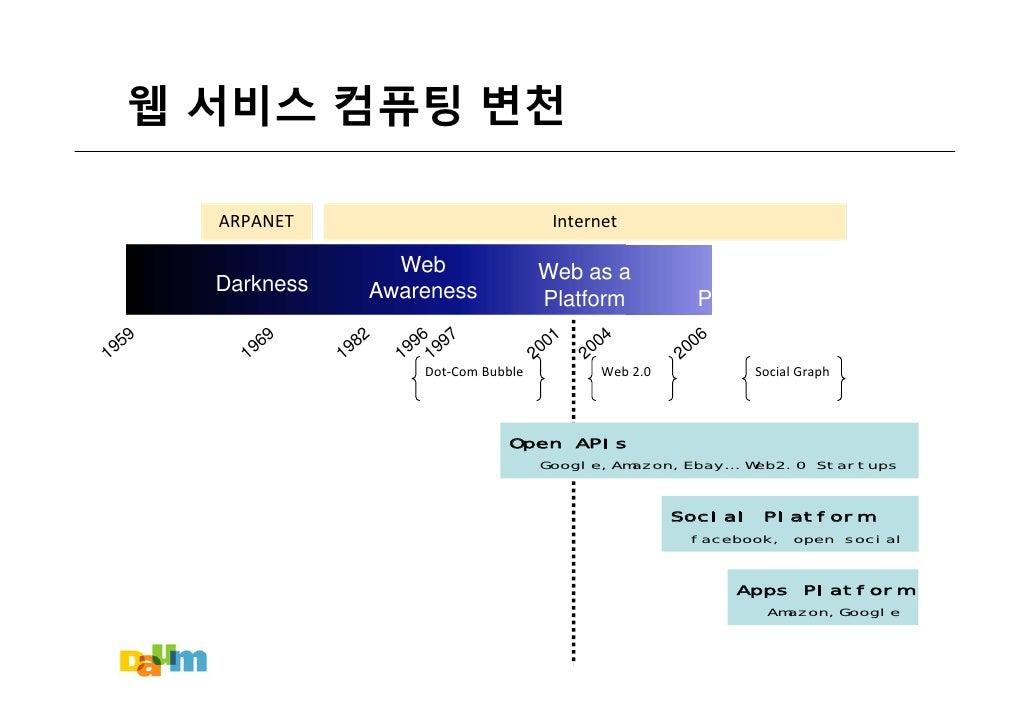 Overview of Open Application Platforms (Korean) Slide 3