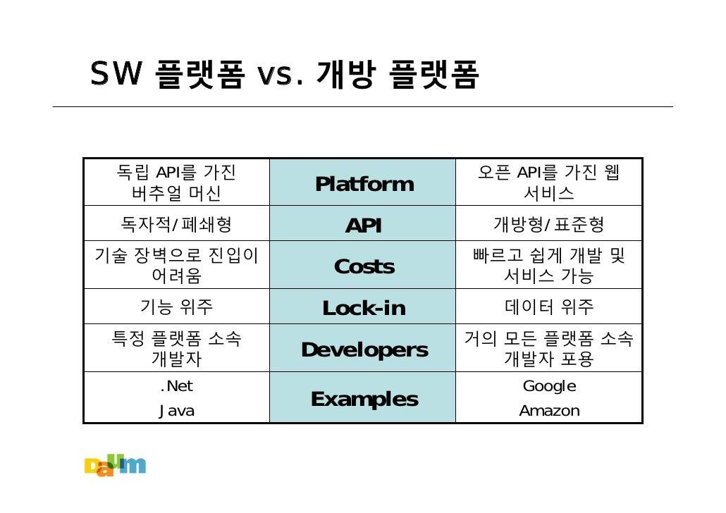 SW 플랫폼 vs. 개방 플랫폼    독립 API를 가진                오픈 API를 가진 웹                Platform   버추얼 머신                       서비스    ...