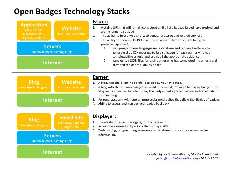 Open Badges Technology Stacks                                                  Issuer: Application                        ...