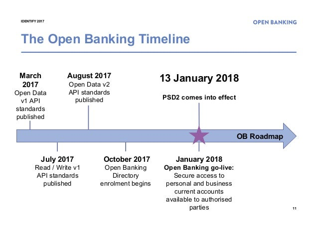 Banking is Now More Open: Open Banking Update