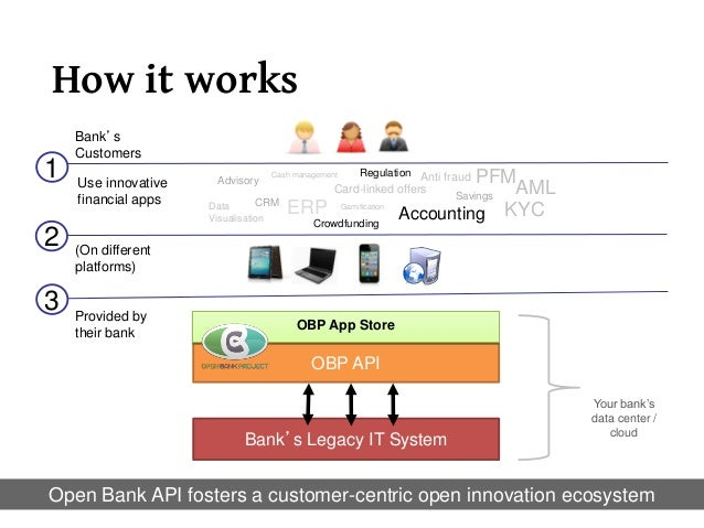 The Tao Of Banking Apis Open Bank Project