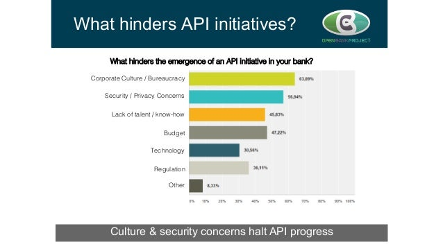 What hinders API initiatives? Culture & security concerns halt API progress  What hinders the emergence of an API initiat...