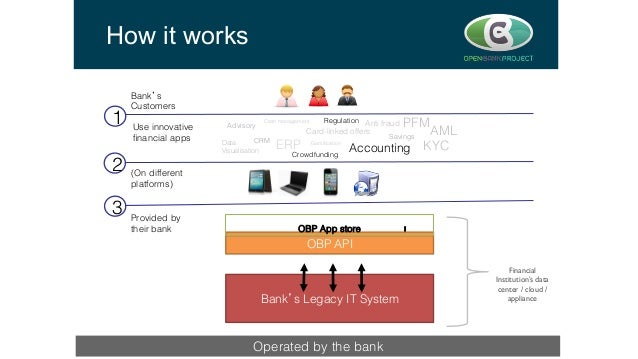 How it works OBP API! Bank's Legacy IT System! Bank's! Customers! Provided by their bank! OBP App store! 3 2 1 (On differe...