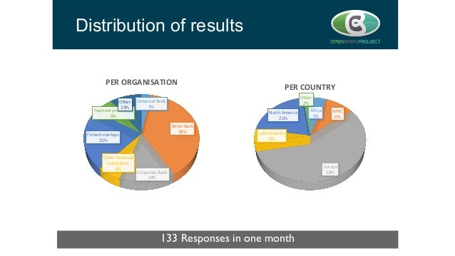 Distribution of results 133 Responses in one month  Universal  Bank   3%   Retail  Bank   38%   Corporate  ...