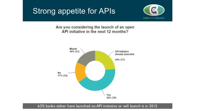 Strong appetite for APIs 63% banks either have launched an API initiative or will launch it in 2015