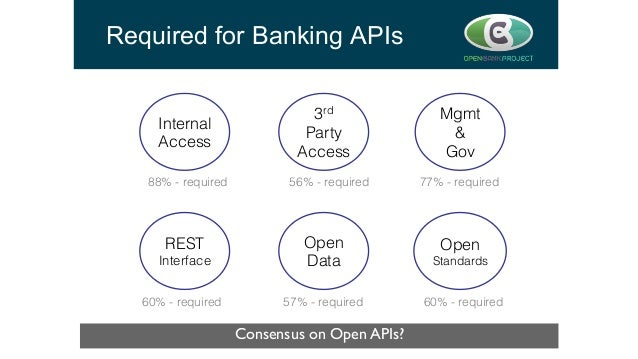 Required for Banking APIs Consensus on Open APIs?  Internal Access! 3rd Party! Access! Mgmt! &! Gov! REST! Interface! Ope...