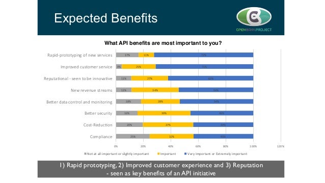 Expected Benefits 1) Rapid prototyping, 2) Improved customer experience and 3) Reputation   - seen as key benefits of an A...