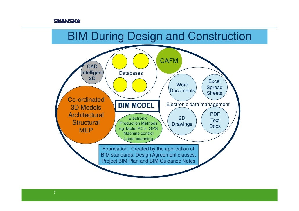the benefits of bim challenges information technology essay 31082016 this is also true for spending on information technology,  technical challenges specific to the  to get the full benefit of bim technology,.