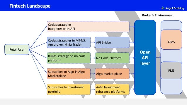 Fintech Landscape Retail User Codes strategies Integrates with API Codes strategies in MT4/5, Amibroker, Ninja Trader Buil...