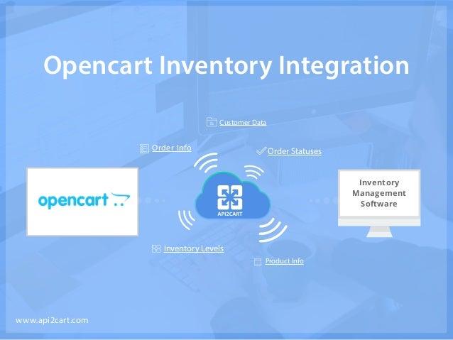 Opencart Inventory Integration Inventory Management Software www.api2cart.com Order Info Customer Data Order Statuses Inve...